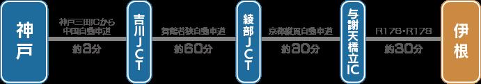京都中国自動車道→吉川JCT→舞鶴若狭自動車道→京都縦貫自動車道→宮津市・与謝野町→R176→R178→伊根町