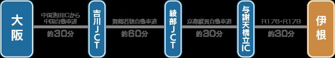 中国自動車道→吉川JCT→舞鶴若狭自動車道→京都縦貫自動車道→宮津市・与謝野町→R176→R178→伊根町