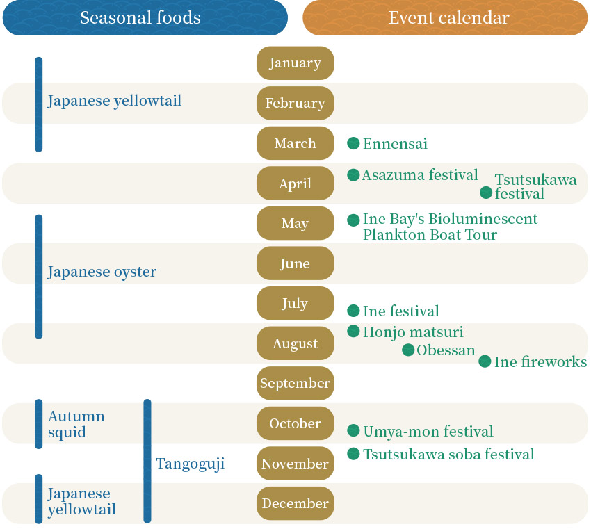 Ine seasonal foods and event calendar