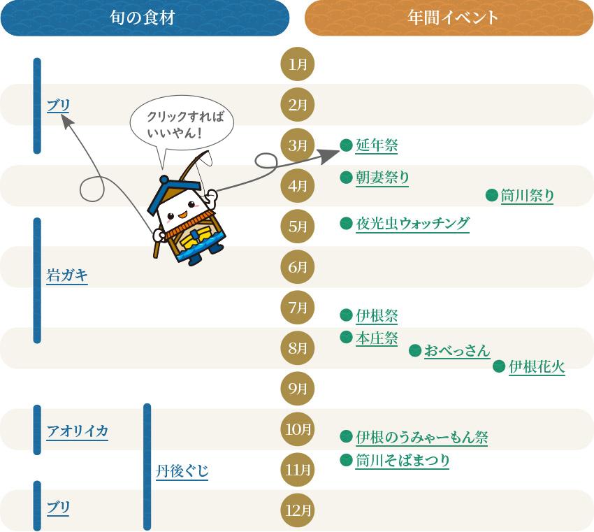 伊根の旬の食材と年間イベントのカレンダー