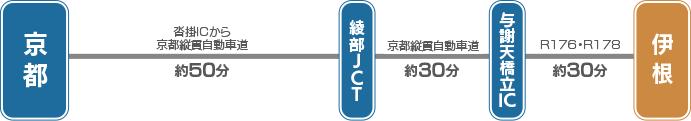 京都縦貫自動車道→宮津市・与謝野町→R176→R178→伊根町