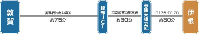 舞鶴若狭自動車道→京都縦貫自動車道→宮津市・与謝野町→R176→R178→伊根町